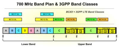 700_MHz_Bandplan_HighRes