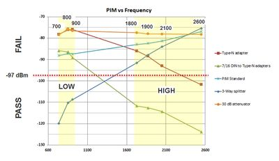 PIM vs Frequency