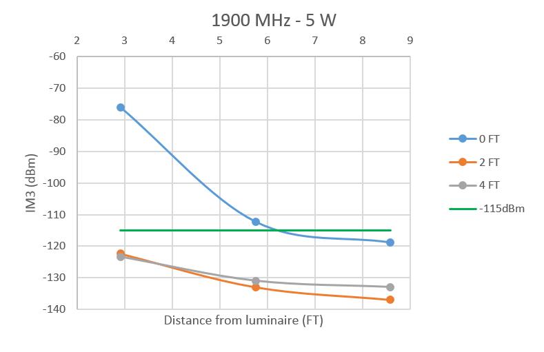 Luminaire data - 1900 MHz