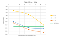 Luminaire data - 700 MHz