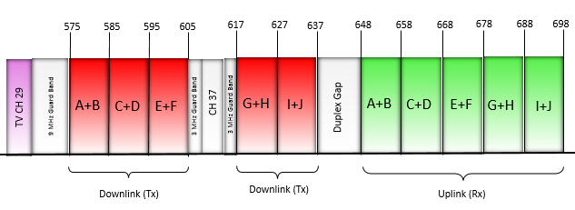 600 MHz band