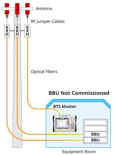 Bbu emulation figure 1
