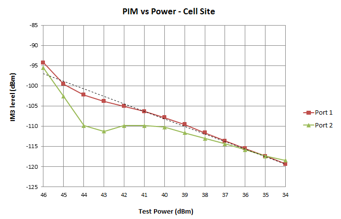 PIM v Power - cell site