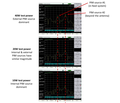 PIM-figure4-3screens