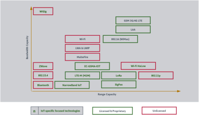 Deregulation fig 2 IoT