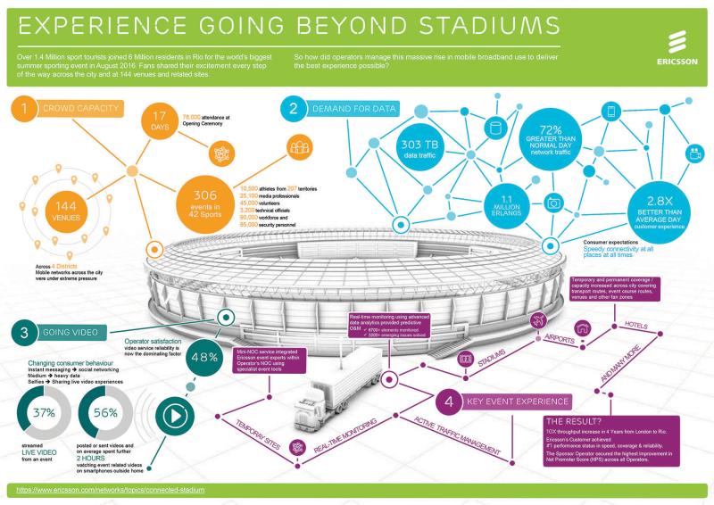 Ericsson olympic stadium fig 1