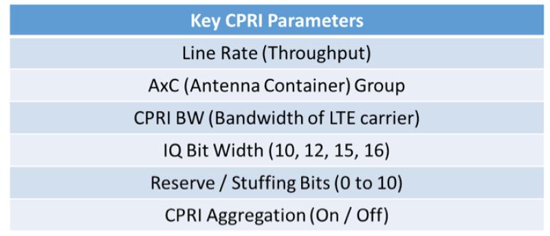 CPRI-figure2