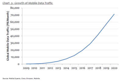Mobile data traffic growth chart