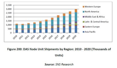 Figure 1 -DAS node units by market