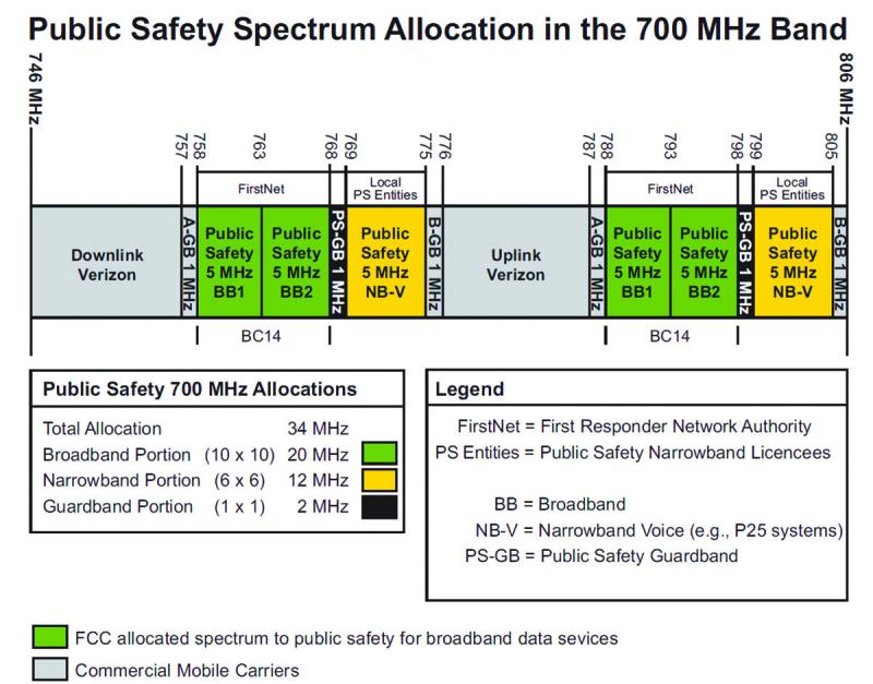 LMR LTE figure 1