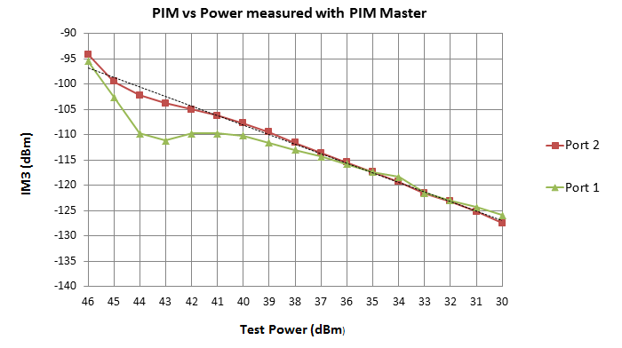40W test power figure 1