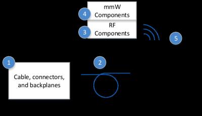 5G-communication