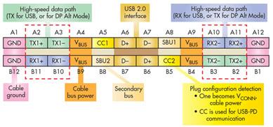 Usb C cable_figure 1