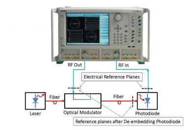 E-O Measurements-VNA figure 2