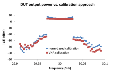 DUT output power vs calibration