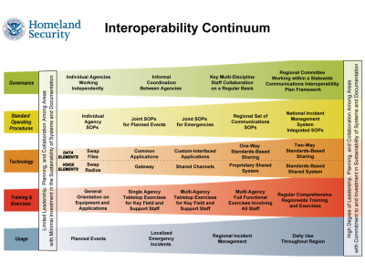 P25 interoperability figure 1