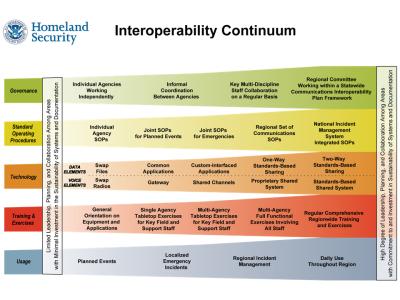P25 interoperability figure 1