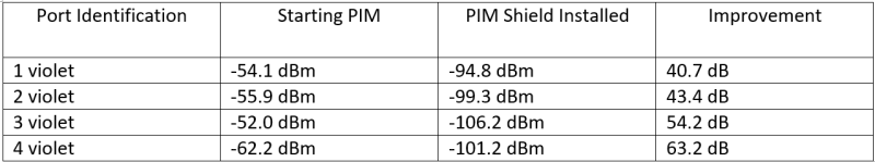 PIM-shield-installed