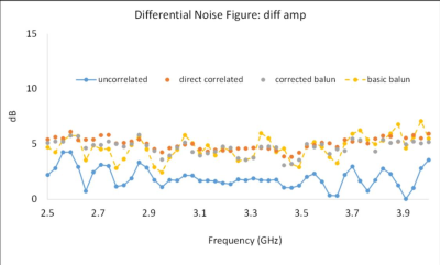 Improved Differential Noise Figure 2