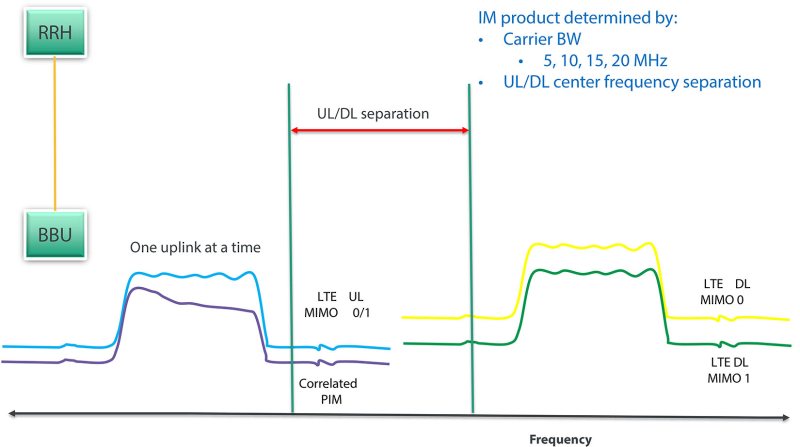 PIM Over CPRI figure 2