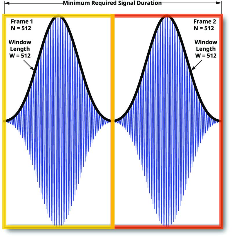 Rtsa interference figure 3