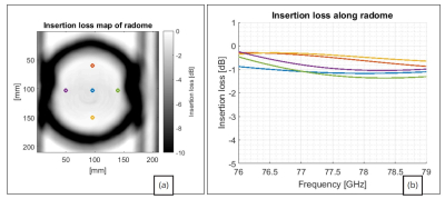 1-way insertion loss of radome vs. frequency.
