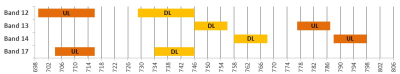 Proximity of Band 14 and Band 17 in the spectrum