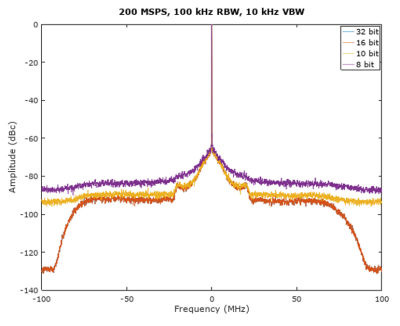 plot of a signal captured by the Anritsu Field Master Pro™ MS2090A at a specified sample rate and bit depth.