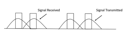 Distortion of a transmitted signal due to dispersion.