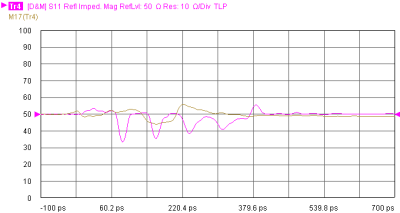 Impedance measurement after peeling (purple is before peeling and brown is after).