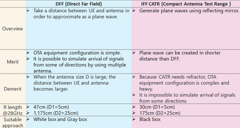 Comparison of DFF and IFF environments.