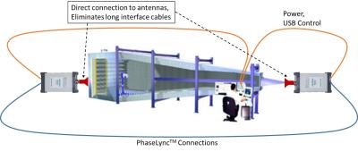 OTA test system featuring ShockLine ME7868A