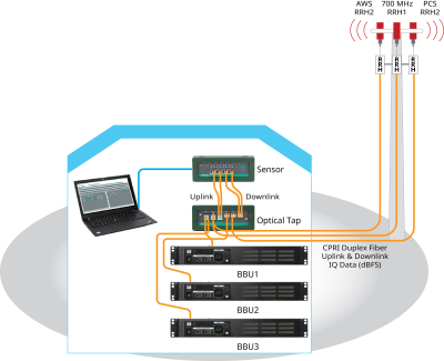 Test set-up for PIM analysis using the IQ Fiber Master.