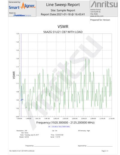 Sample report page based on a VSWR measurement