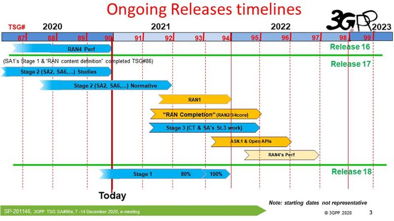 5G standards timeline.