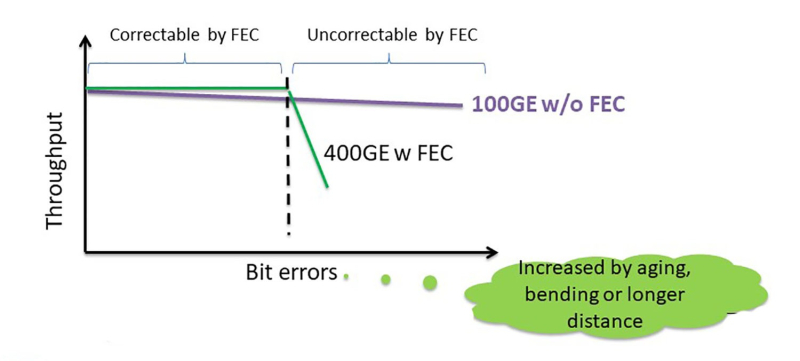 Impact of FEC on 100GE and 400GE transmissions