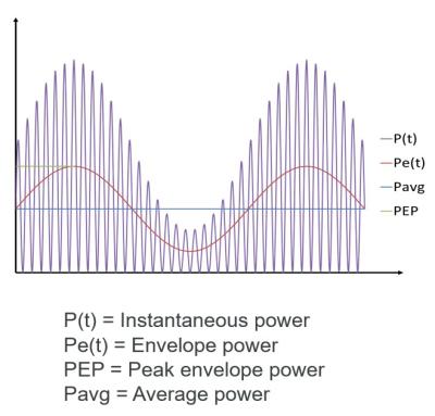 Power measurement types